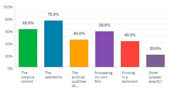 Film User Survey results