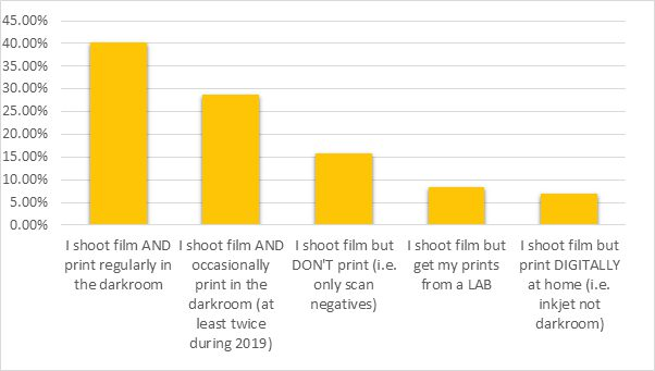 darkroom printing survey results graph